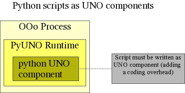 Python Uno mode component