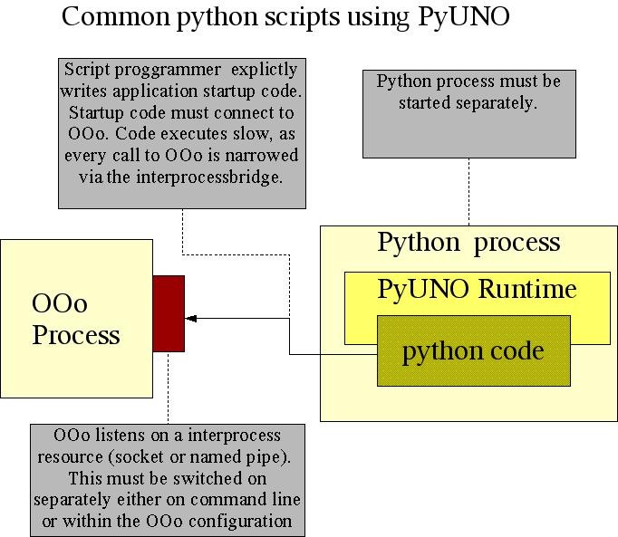 Python Uno mode ipc