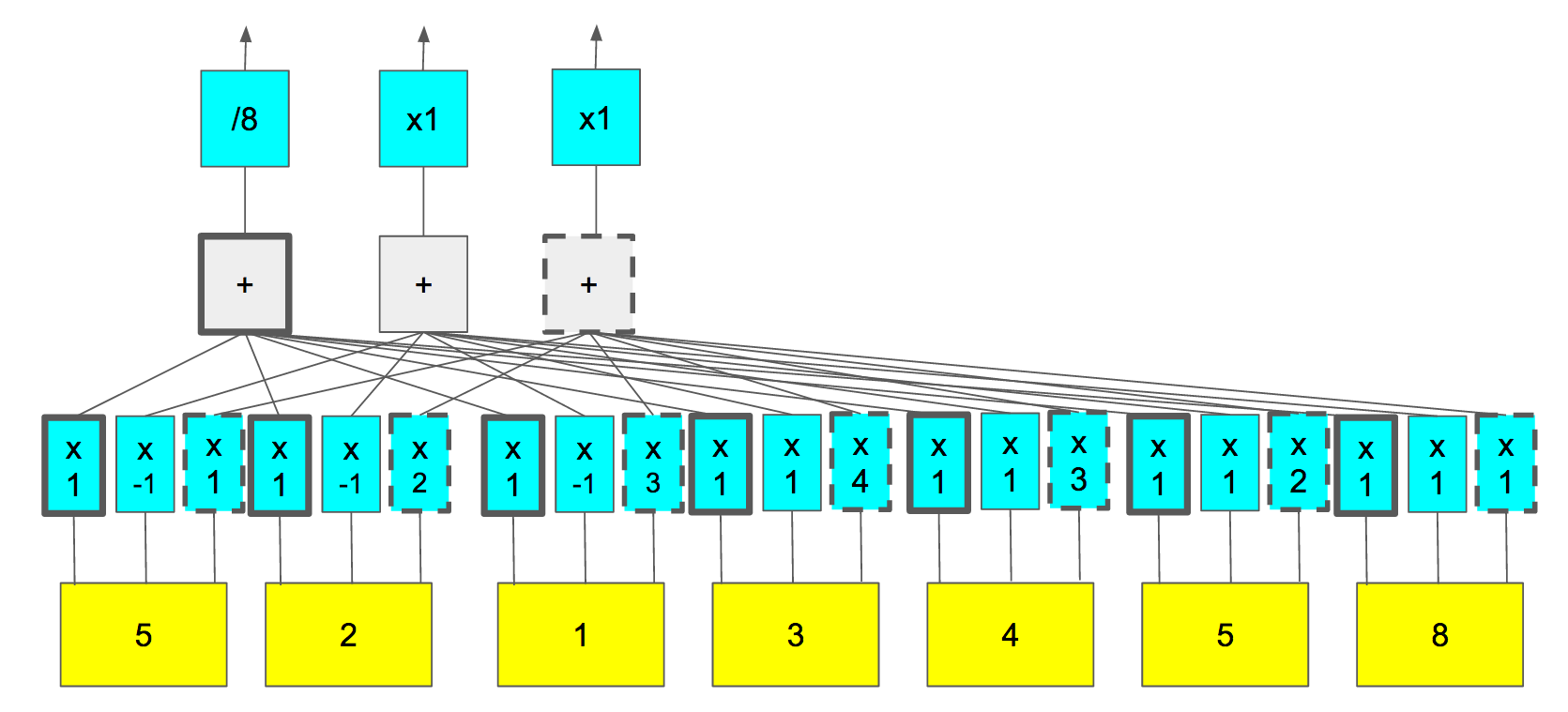 computer science neuron network