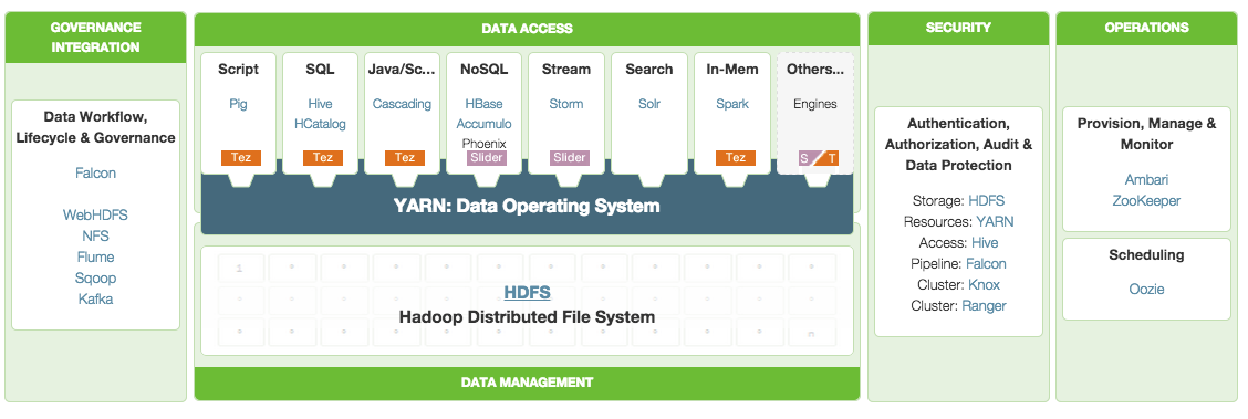 Installing big data technologies in a nutshell : Hadoop HDFS